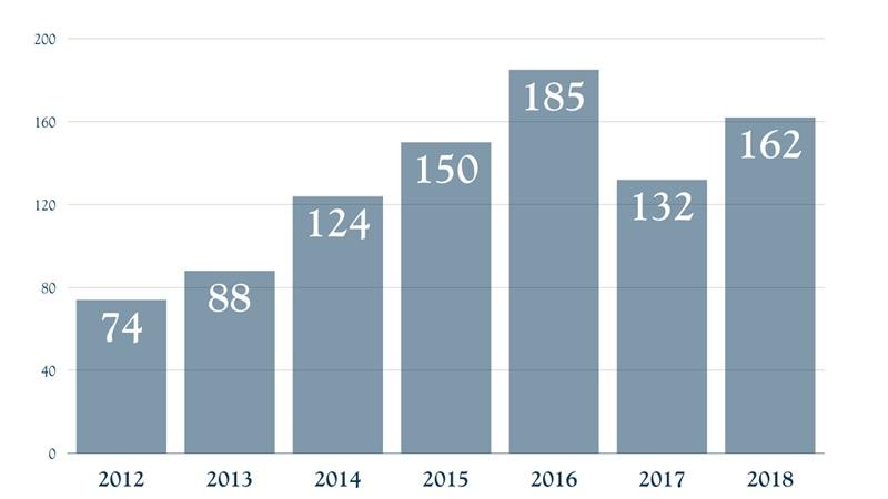 Bora Bora - Calls Evolution 2012 - 2018