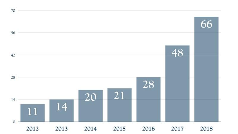 Fakarava - Calls Evolution 2012 - 2018