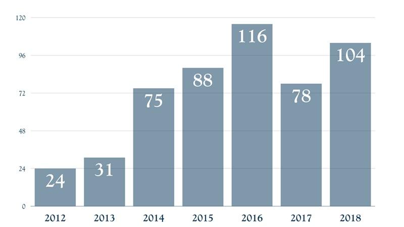 Huahine - Calls Evolution 2012 - 2018