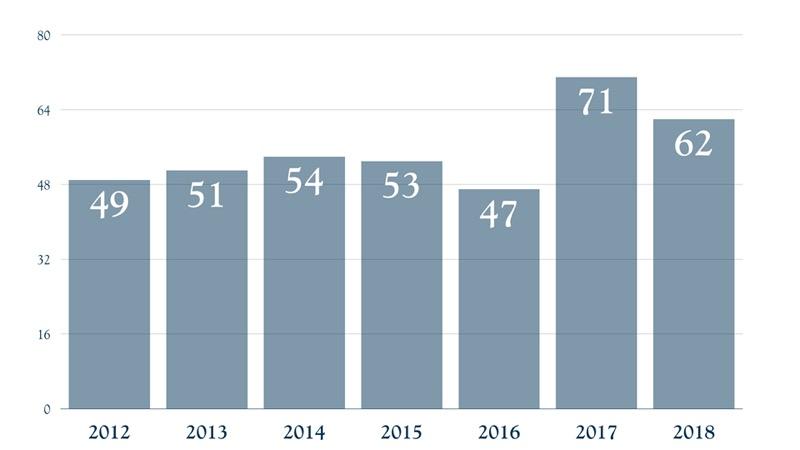 Nuku Hiva - Calls Evolution 2012 - 2018